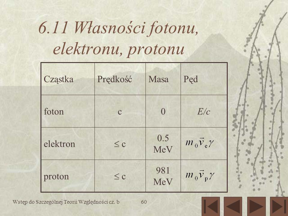 Wstęp do Szczególnej Teorii Względności cz. b60 6.11 Własności fotonu, elektronu, protonu 981 MeV c proton 0.5 MeV c elektron E/c0cfoton PędMasaPrędko