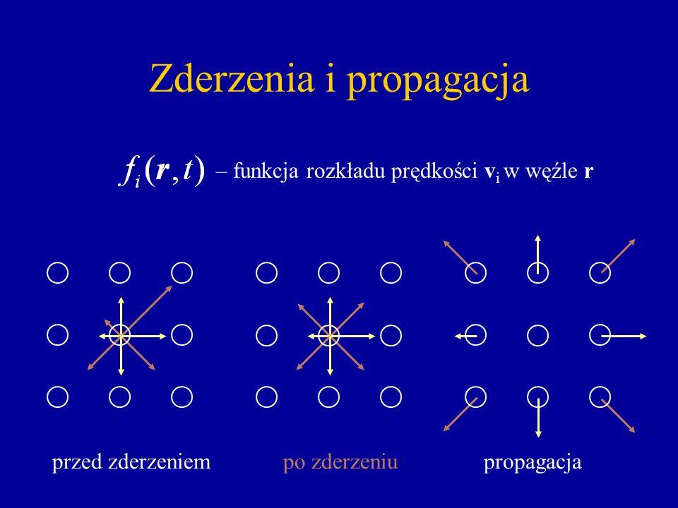 Zderzenia i propagacja – funkcja rozkładu prędkości v i w węźle r przed zderzeniempo zderzeniupropagacja
