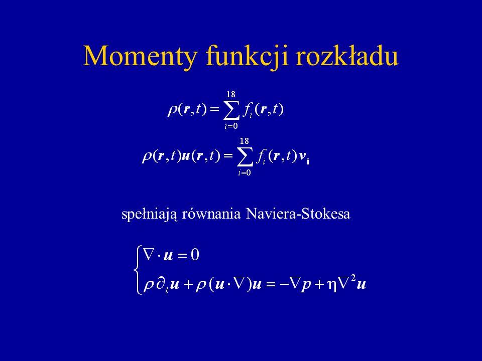Momenty funkcji rozkładu spełniają równania Naviera-Stokesa