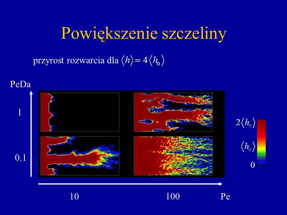 Powiększenie szczeliny Pe10100 PeDa 1 0.1 przyrost rozwarcia dla