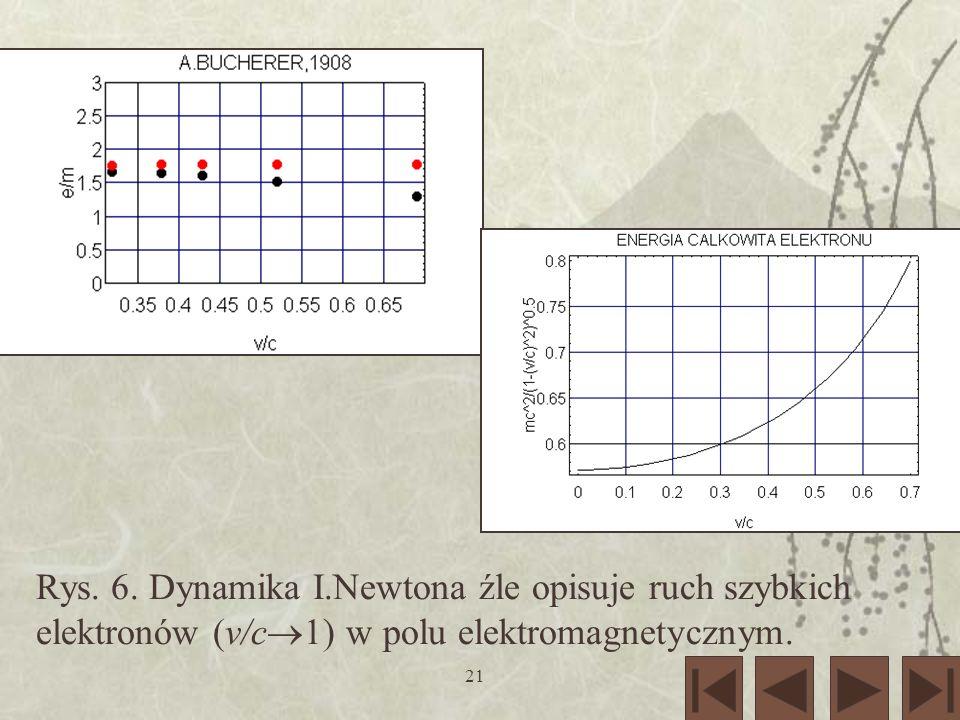 21 Rys. 6. Dynamika I.Newtona źle opisuje ruch szybkich elektronów (v/c 1) w polu elektromagnetycznym.