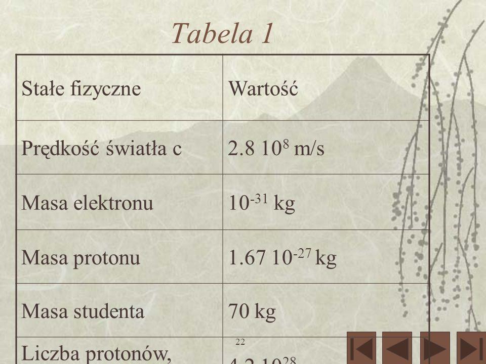 22 Tabela 1 Stałe fizyczneWartość Prędkość światła c2.8 10 8 m/s Masa elektronu10 -31 kg Masa protonu1.67 10 -27 kg Masa studenta70 kg Liczba protonów, którą ma student 4.2 10 28