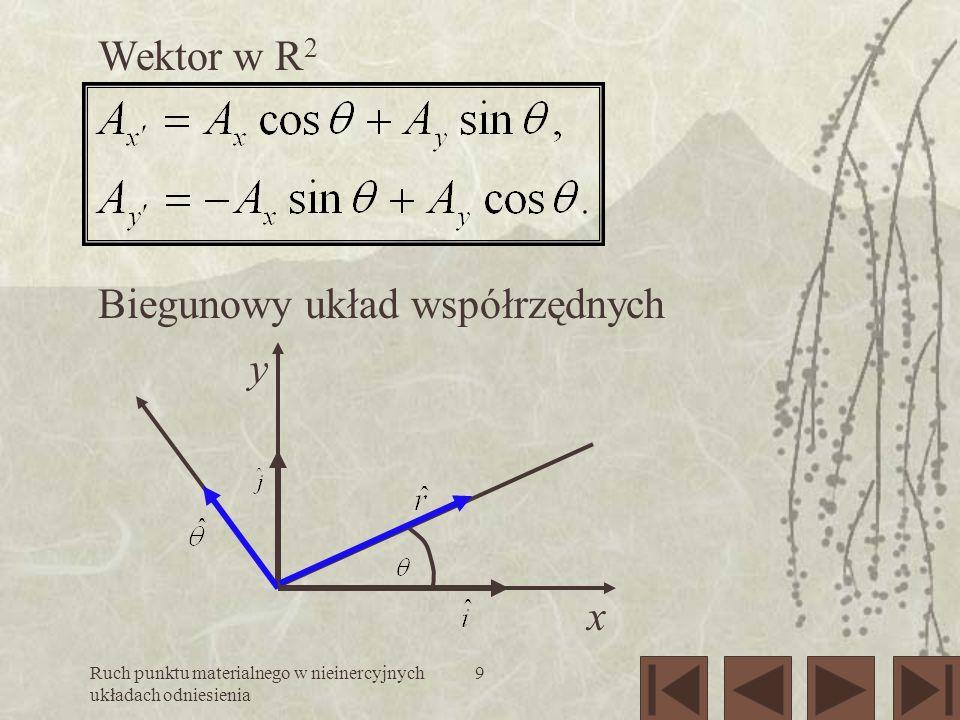 Ruch punktu materialnego w nieinercyjnych układach odniesienia 20 http://www-history.mcs.st-andrews.ac.uk/Curves /