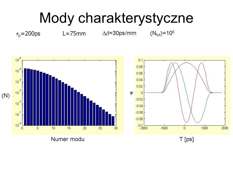 =30ps/mm N tot =10 6 T [ps] Numer modu N p =200psL=75mm Mody charakterystyczne