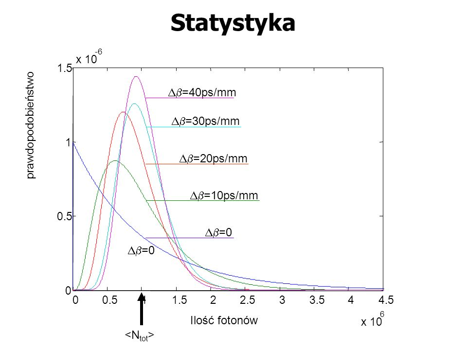00.511.522.533.544.5 x 10 6 0 0.5 1 1.5 x 10 -6 Ilość fotonów prawdopodobieństwo =0 =40ps/mm =30ps/mm =20ps/mm =10ps/mm Statystyka =0