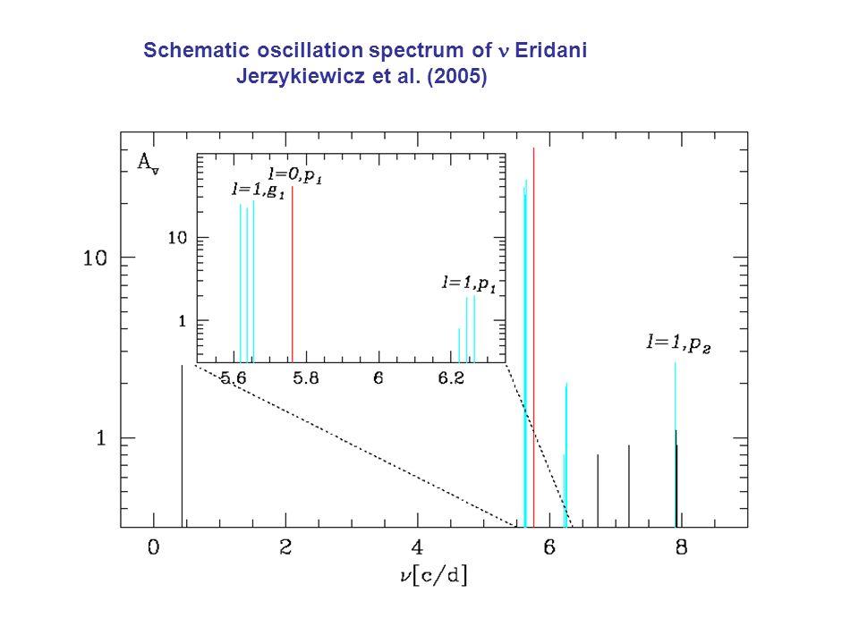 Schematic oscillation spectrum of Eridani Jerzykiewicz et al. (2005)