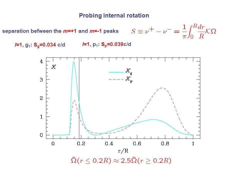 Probing internal rotation separation befween the m=+1 and m=-1 peaks l=1, g 1 : S g =0.034 c/d l=1, p 1 : S p =0.039c/d