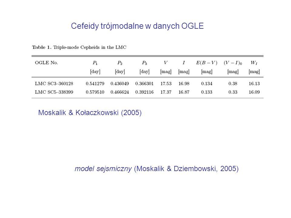 Zależność okres jasność dla rozmaitych gwiazd zmiennych (ponad 30000) z programu OGLE (Soszyński, 2003)
