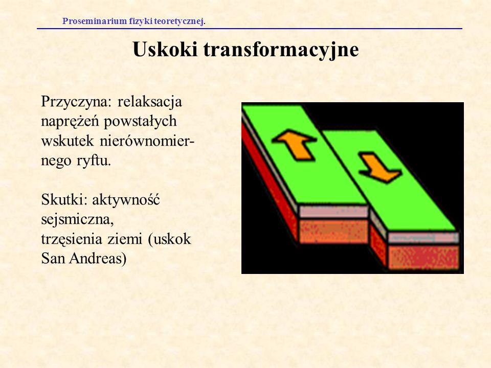 Uskoki transformacyjne Przyczyna: relaksacja naprężeń powstałych wskutek nierównomier- nego ryftu. Skutki: aktywność sejsmiczna, trzęsienia ziemi (usk
