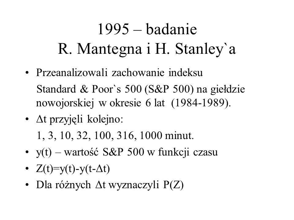 1995 – badanie R. Mantegna i H.