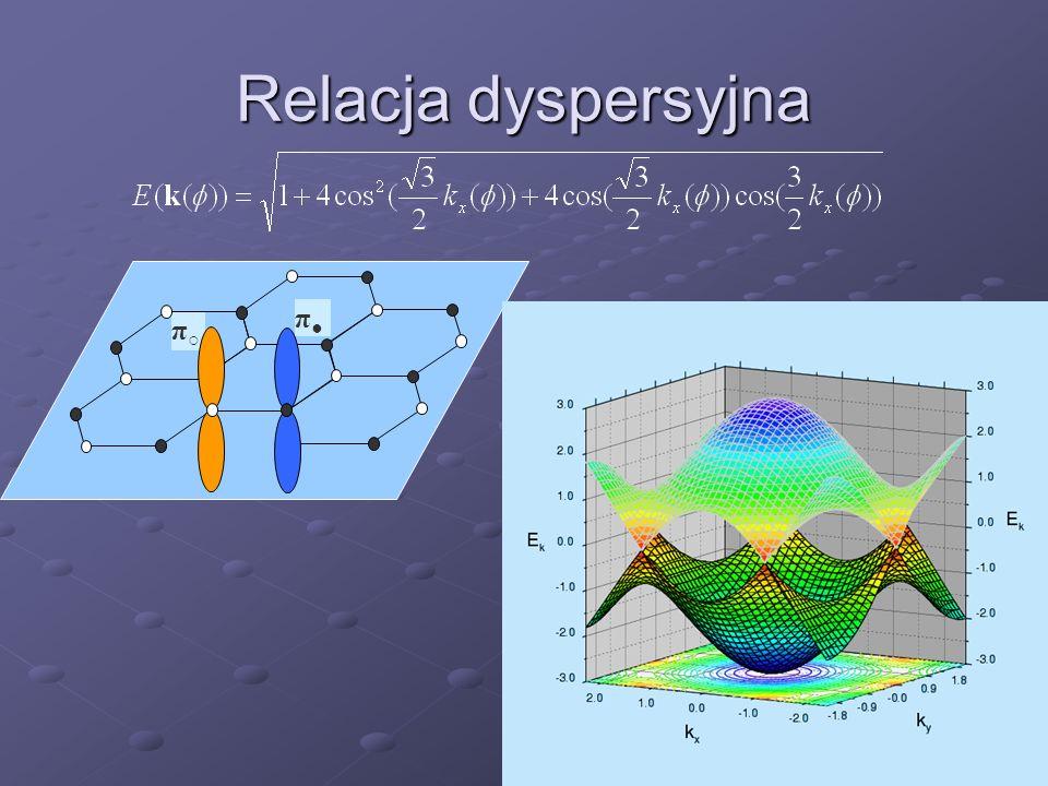 Relacja dyspersyjna π π
