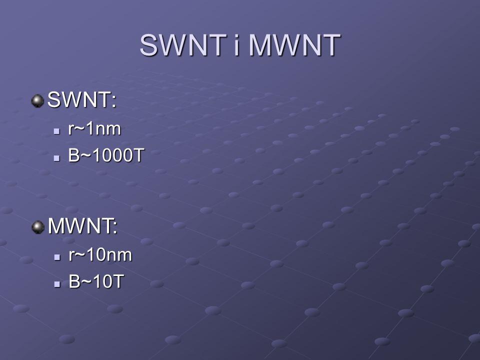 SWNT i MWNT SWNT: r~1nm r~1nm B~1000T B~1000T MWNT: r~10nm r~10nm B~10T B~10T