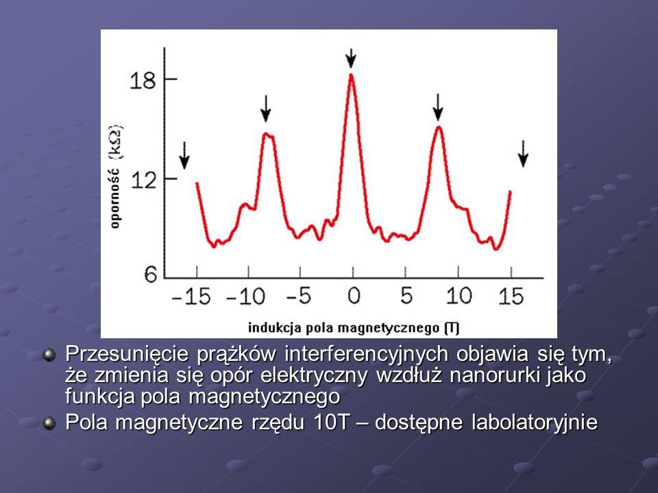 Przesunięcie prążków interferencyjnych objawia się tym, że zmienia się opór elektryczny wzdłuż nanorurki jako funkcja pola magnetycznego Pola magnetyc