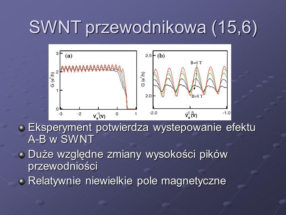 SWNT przewodnikowa (15,6) Eksperyment potwierdza wystepowanie efektu A-B w SWNT Duże względne zmiany wysokości pików przewodniości Relatywnie niewielk