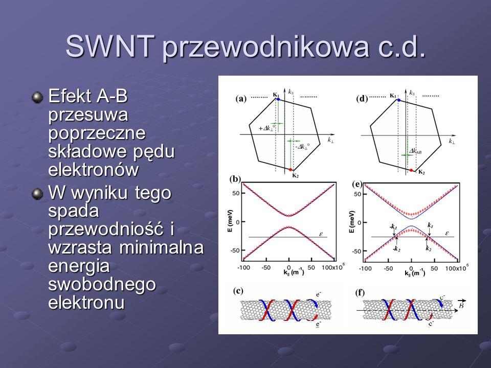 SWNT przewodnikowa c.d. Efekt A-B przesuwa poprzeczne składowe pędu elektronów W wyniku tego spada przewodniość i wzrasta minimalna energia swobodnego