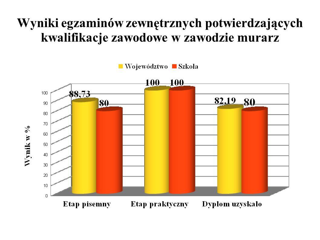 Wyniki egzaminów zewnętrznych potwierdzających kwalifikacje zawodowe w zawodzie murarz