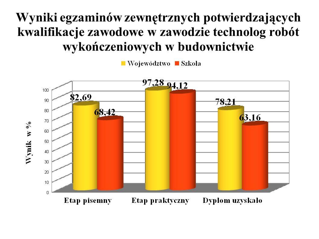 Wyniki egzaminów zewnętrznych potwierdzających kwalifikacje zawodowe w zawodzie technolog robót wykończeniowych w budownictwie