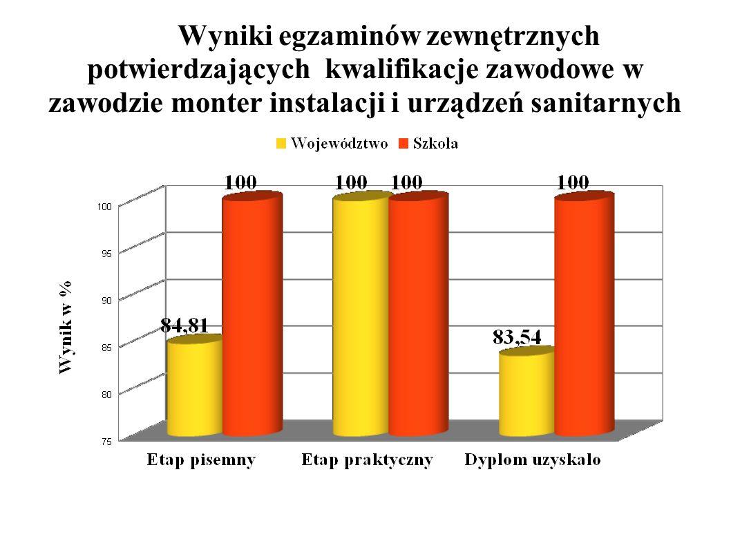 Wyniki egzaminów zewnętrznych potwierdzających kwalifikacje zawodowe w zawodzie monter instalacji i urządzeń sanitarnych