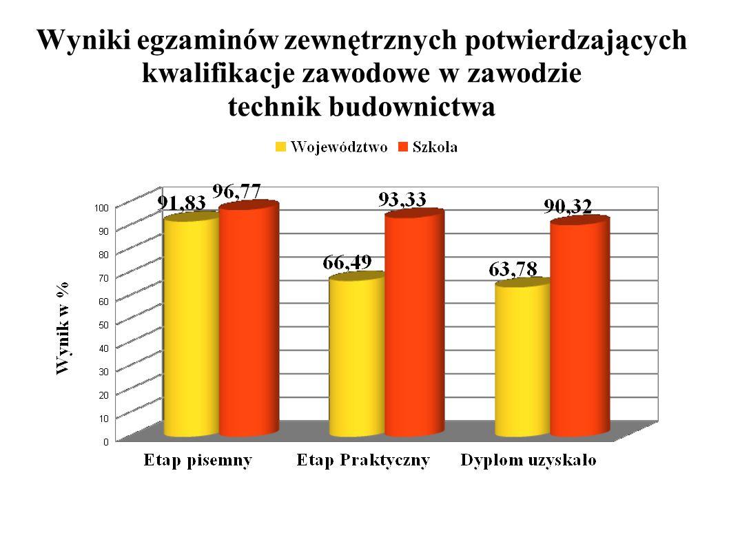 Wyniki egzaminów zewnętrznych potwierdzających kwalifikacje zawodowe w zawodzie technik budownictwa