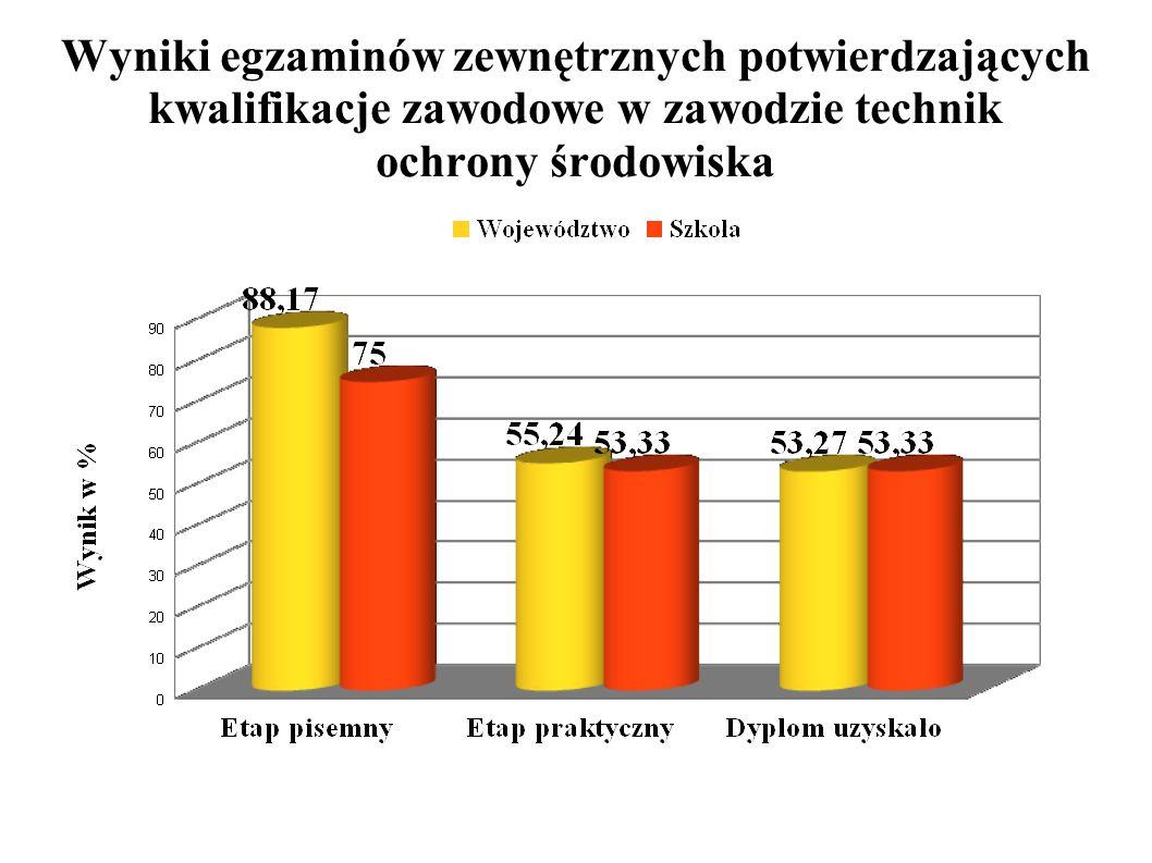 Wyniki egzaminów zewnętrznych potwierdzających kwalifikacje zawodowe w zawodzie technik ochrony środowiska