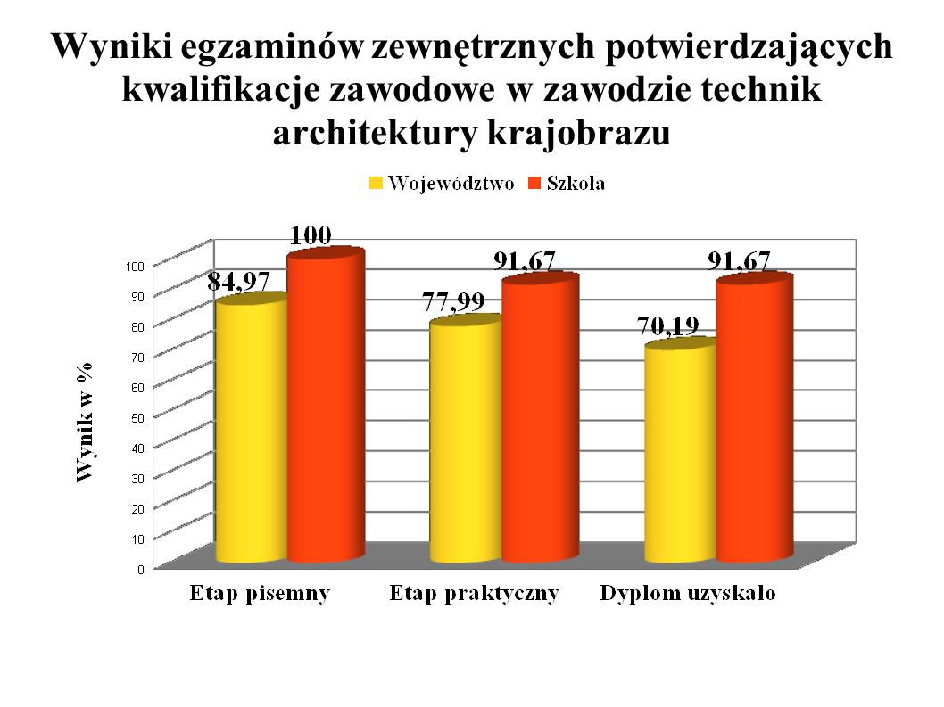 Wyniki egzaminów zewnętrznych potwierdzających kwalifikacje zawodowe w zawodzie technik architektury krajobrazu