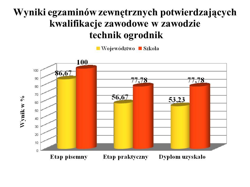 Wyniki egzaminów zewnętrznych potwierdzających kwalifikacje zawodowe dla zasadniczej szkoły zawodowej