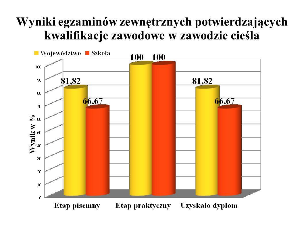 Wyniki egzaminów zewnętrznych potwierdzających kwalifikacje zawodowe w zawodzie cieśla