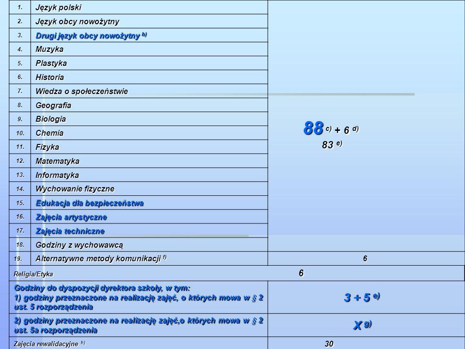 Ramowy plan nauczania dla gimnazjum, w tym gimnazjum specjalnego Lp. Obowiązkowe zajęcia edukacyjne Liczba godzin tygodniowo w trzyletnim okresie nauc