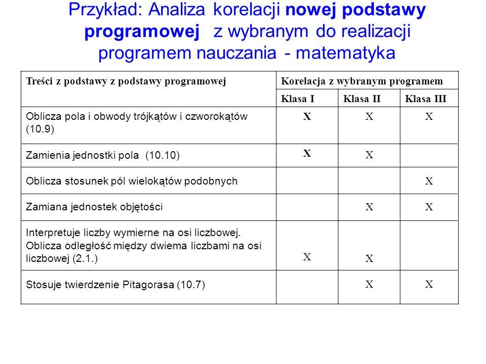 Przykład: Analiza korelacji nowej podstawy programowej z wybranym do realizacji programem nauczania - matematyka Treści z podstawy z podstawy programo