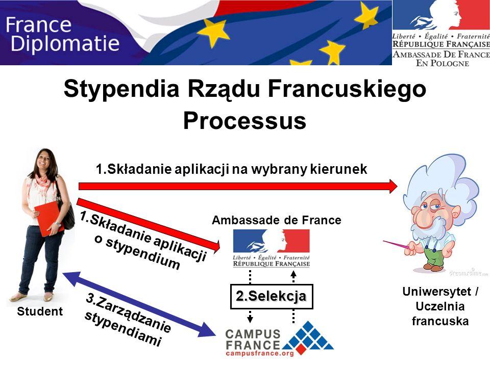 Stypendia Rządu Francuskiego Processus Student Uniwersytet / Uczelnia francuska Ambassade de France 1.Składanie aplikacji na wybrany kierunek 1.Składa