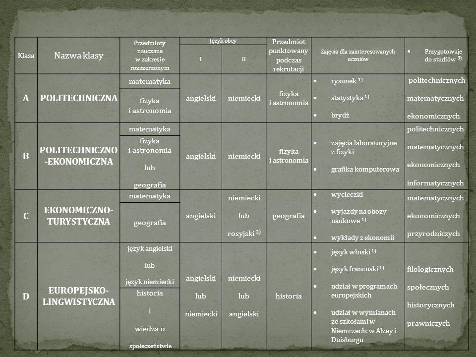 Klasa Nazwa klasy Przedmioty nauczane w zakresie rozszerzonym Język obcy Przedmiot punktowany podczas rekrutacji Zajęcia dla zainteresowanych uczniów