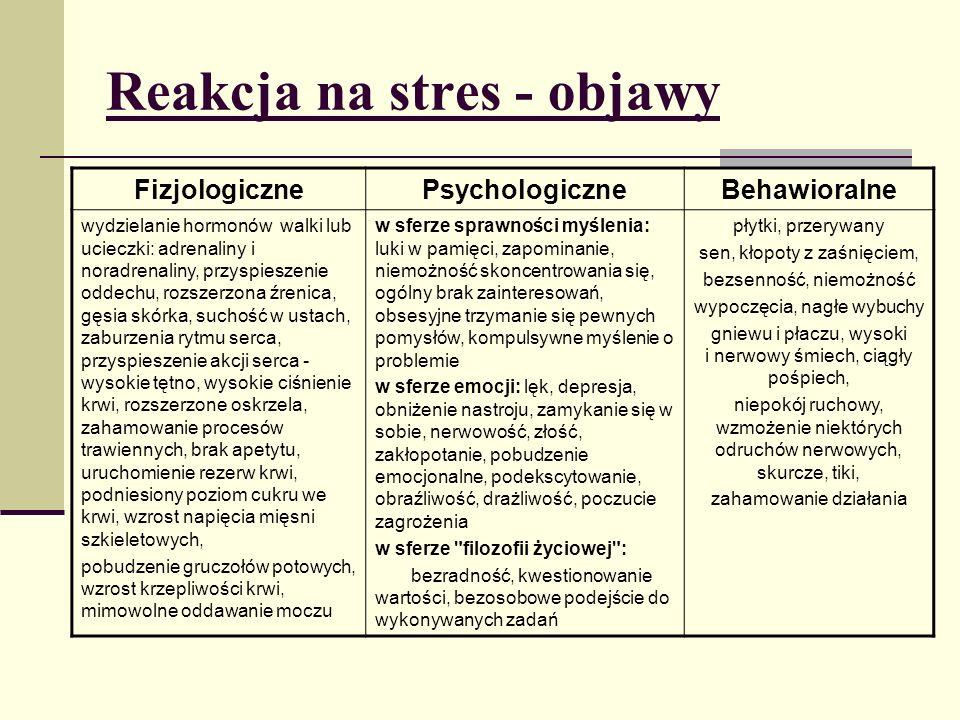 Reakcja na stres - objawy FizjologicznePsychologiczneBehawioralne wydzielanie hormonów walki lub ucieczki: adrenaliny i noradrenaliny, przyspieszenie