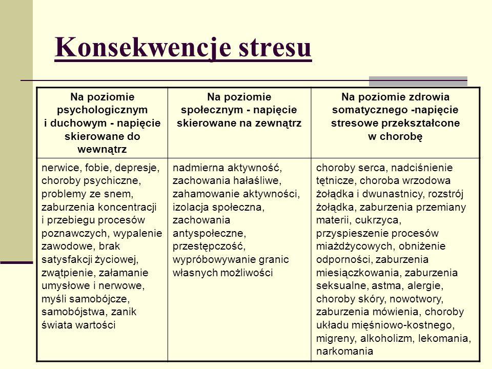 Konsekwencje stresu Na poziomie psychologicznym i duchowym - napięcie skierowane do wewnątrz Na poziomie społecznym - napięcie skierowane na zewnątrz