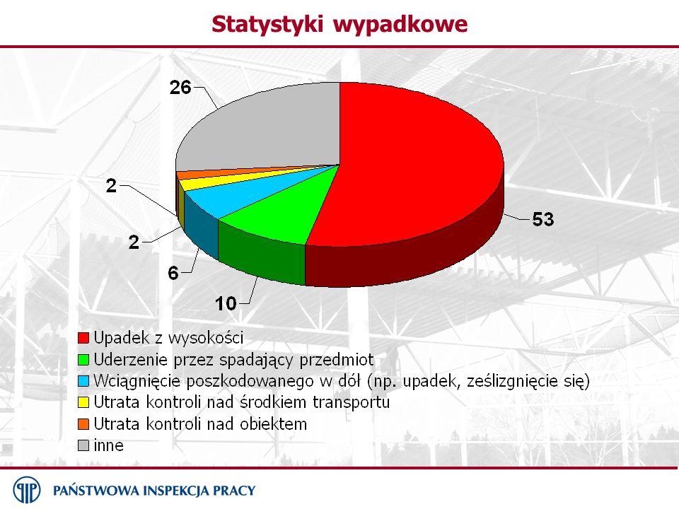 Statystyki wypadkowe