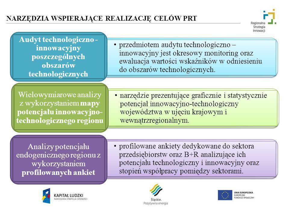 profilowane ankiety dedykowane do sektora przedsiębiorstw oraz B+R analizujące ich potencjału technologiczny i innowacyjny oraz stopień współpracy pom