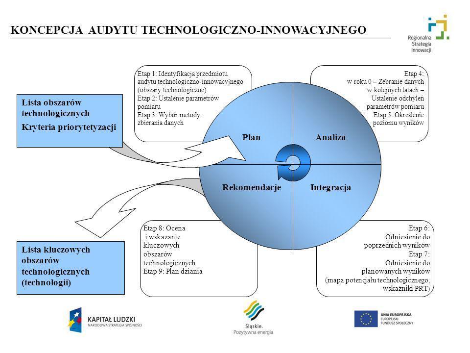 KONCEPCJA AUDYTU TECHNOLOGICZNO-INNOWACYJNEGO Etap 1: Identyfikacja przedmiotu audytu technologiczno-innowacyjnego (obszary technologiczne) Etap 2: Us