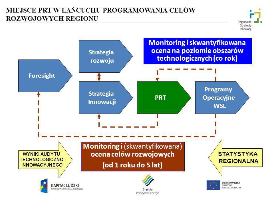 MIEJSCE PRT W ŁAŃCUCHU PROGRAMOWANIA CELÓW ROZWOJOWYCH REGIONU Foresight Strategia Innowacji PRT Programy Operacyjne WSL Monitoring i (skwantyfikowana