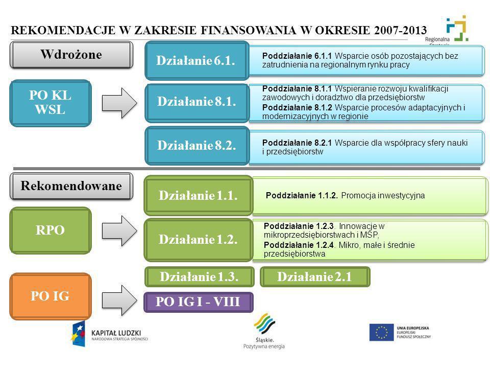 Poddziałanie 1.2.3. Innowacje w mikroprzedsiębiorstwach i MŚP, Poddziałanie 1.2.4. Mikro, małe i średnie przedsiębiorstwa Poddziałanie 1.2.3. Innowacj