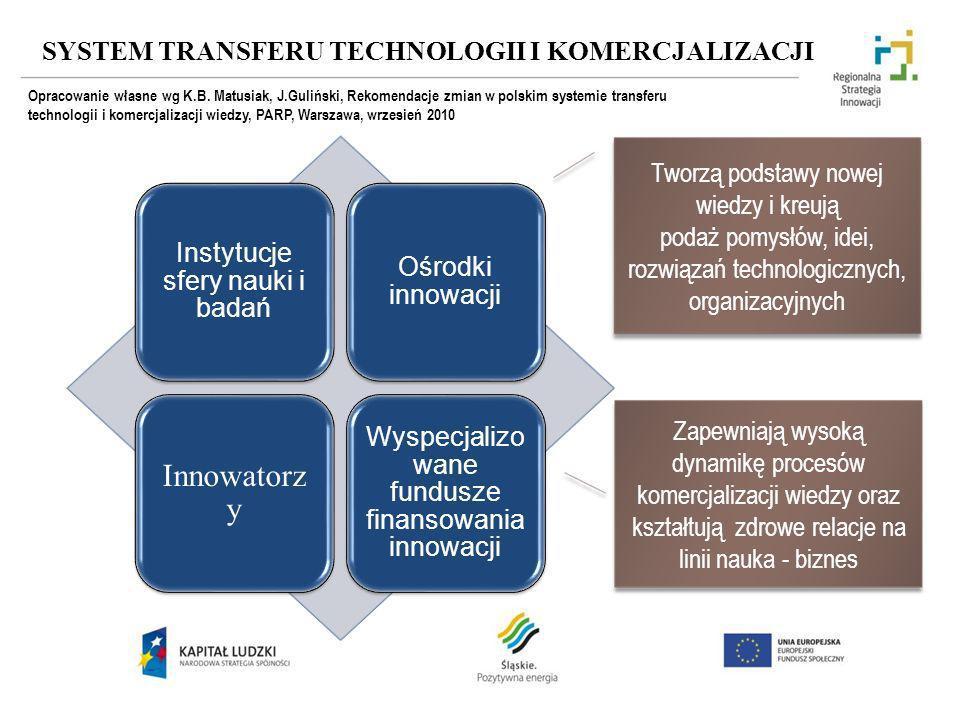 SYSTEM TRANSFERU TECHNOLOGII I KOMERCJALIZACJI Instytucje sfery nauki i badań Ośrodki innowacji Innowatorz y Wyspecjalizo wane fundusze finansowania i