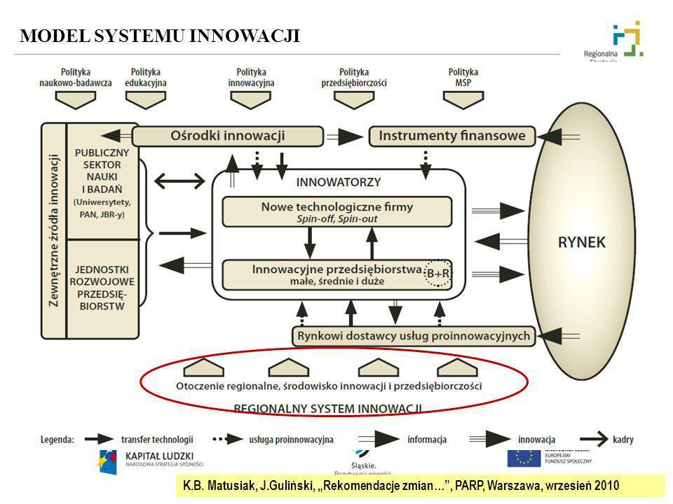 MODEL SYSTEMU INNOWACJI K.B. Matusiak, J.Guliński, Rekomendacje zmian…, PARP, Warszawa, wrzesień 2010