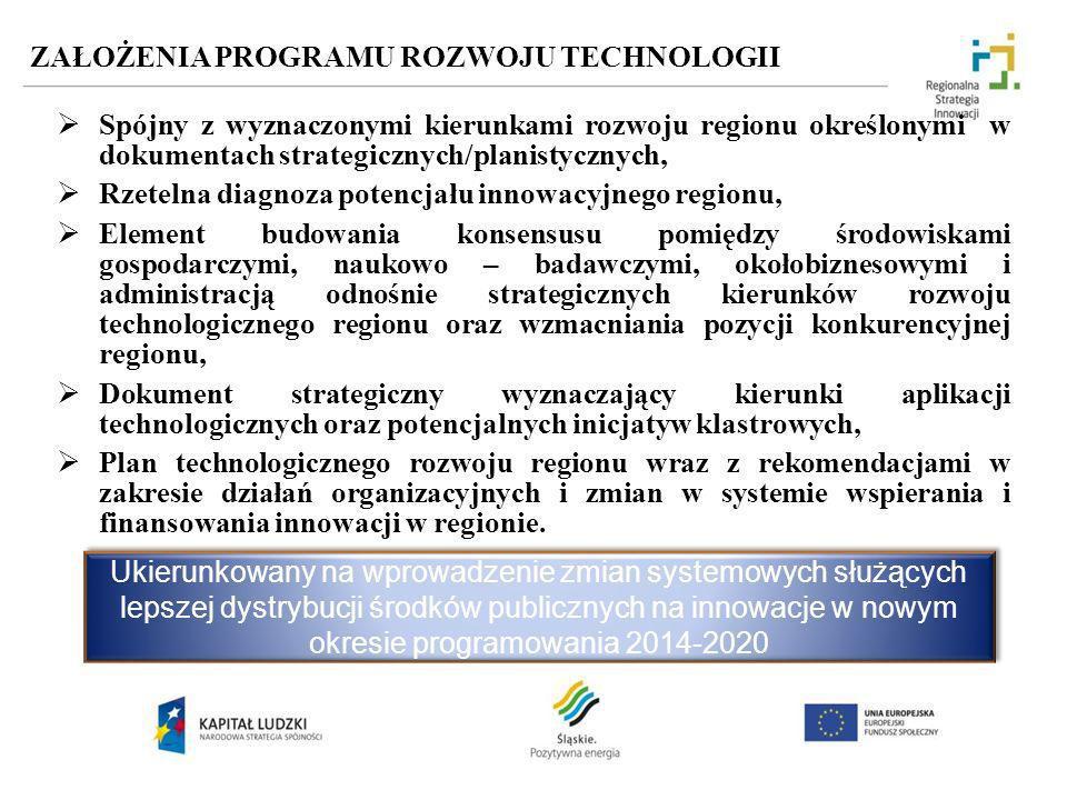 ZAŁOŻENIA PROGRAMU ROZWOJU TECHNOLOGII Spójny z wyznaczonymi kierunkami rozwoju regionu określonymi w dokumentach strategicznych/planistycznych, Rzete