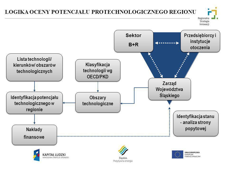 LOGIKA OCENY POTENCJAŁU PROTECHNOLOGICZNEGO REGIONU Obszary technologiczne Nakłady finansowe Nakłady finansowe Identyfikacja potencjału technologiczne