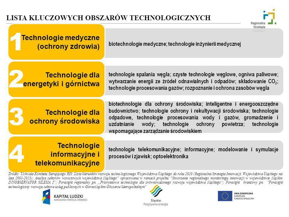 LISTA KLUCZOWYCH OBSZARÓW TECHNOLOGICZNYCH Technologie medyczne (ochrony zdrowia) biotechnologie medyczne; technologie inżynierii medycznej Technologi