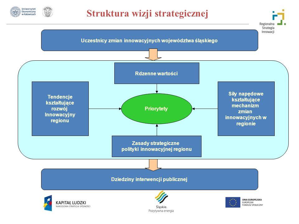 Uczestnicy zmian innowacyjnych województwa śląskiego Struktura wizji strategicznej Dziedziny interwencji publicznej Priorytety Tendencje kształtujące rozwój Innowacyjny regionu Siły napędowe kształtujące mechanizm zmian innowacyjnych w regionie Rdzenne wartości Zasady strategiczne polityki innowacyjnej regionu Rdzenne wartości Zasady strategiczne polityki innowacyjnej regionu