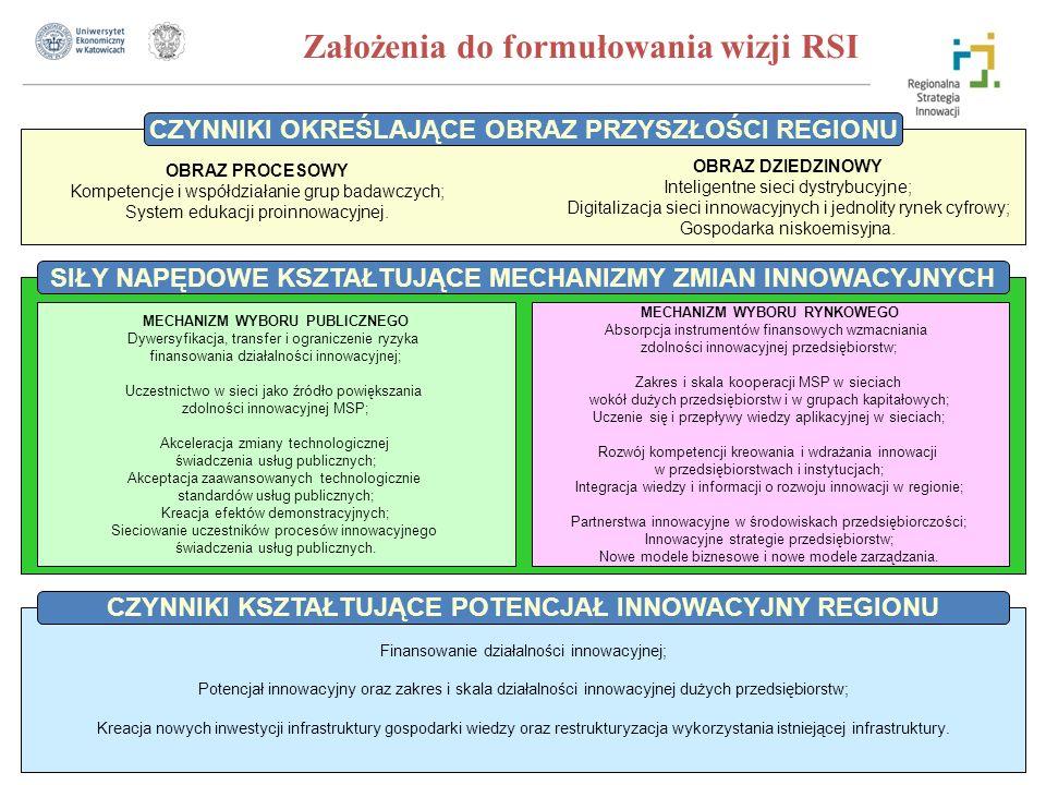 MECHANIZM WYBORU PUBLICZNEGO Dywersyfikacja, transfer i ograniczenie ryzyka finansowania działalności innowacyjnej; Uczestnictwo w sieci jako źródło powiększania zdolności innowacyjnej MSP; Akceleracja zmiany technologicznej świadczenia usług publicznych; Akceptacja zaawansowanych technologicznie standardów usług publicznych; Kreacja efektów demonstracyjnych; Sieciowanie uczestników procesów innowacyjnego świadczenia usług publicznych.