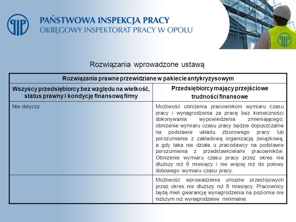 Rozwiązania wprowadzone ustawą Rozwiązania prawne przewidziane w pakiecie antykryzysowym Wszyscy przedsiębiorcy bez względu na wielkość, status prawny