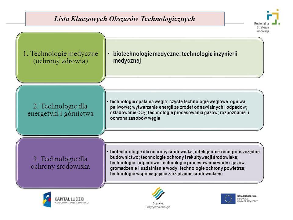 Lista Kluczowych Obszarów Technologicznych biotechnologie medyczne; technologie inżynierii medycznej 1. Technologie medyczne (ochrony zdrowia) technol