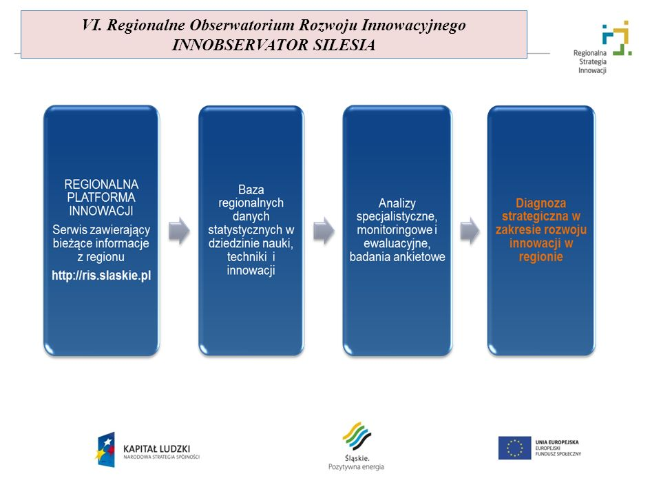 VI. Regionalne Obserwatorium Rozwoju Innowacyjnego INNOBSERVATOR SILESIA