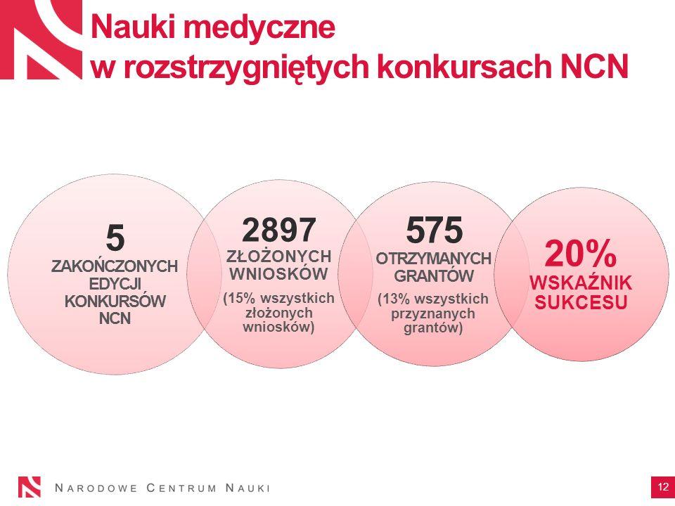 Nauki medyczne w rozstrzygniętych konkursach NCN 5 ZAKOŃCZONYCH EDYCJI KONKURSÓW NCN 2897 ZŁOŻONYCH WNIOSKÓW ( 15% wszystkich złożonych wniosków) 575