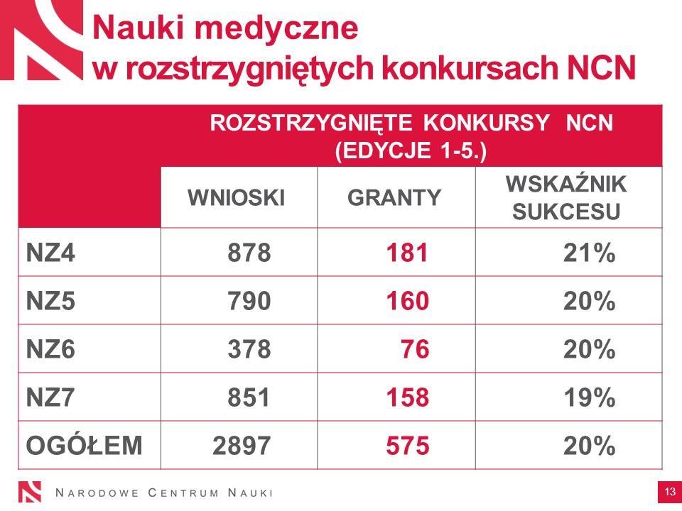 Nauki medyczne w rozstrzygniętych konkursach NCN ROZSTRZYGNIĘTE KONKURSY NCN (EDYCJE 1-5.) WNIOSKIGRANTY WSKAŹNIK SUKCESU NZ487818121% NZ579016020% NZ63787620% NZ785115819% OGÓŁEM289757520% 13